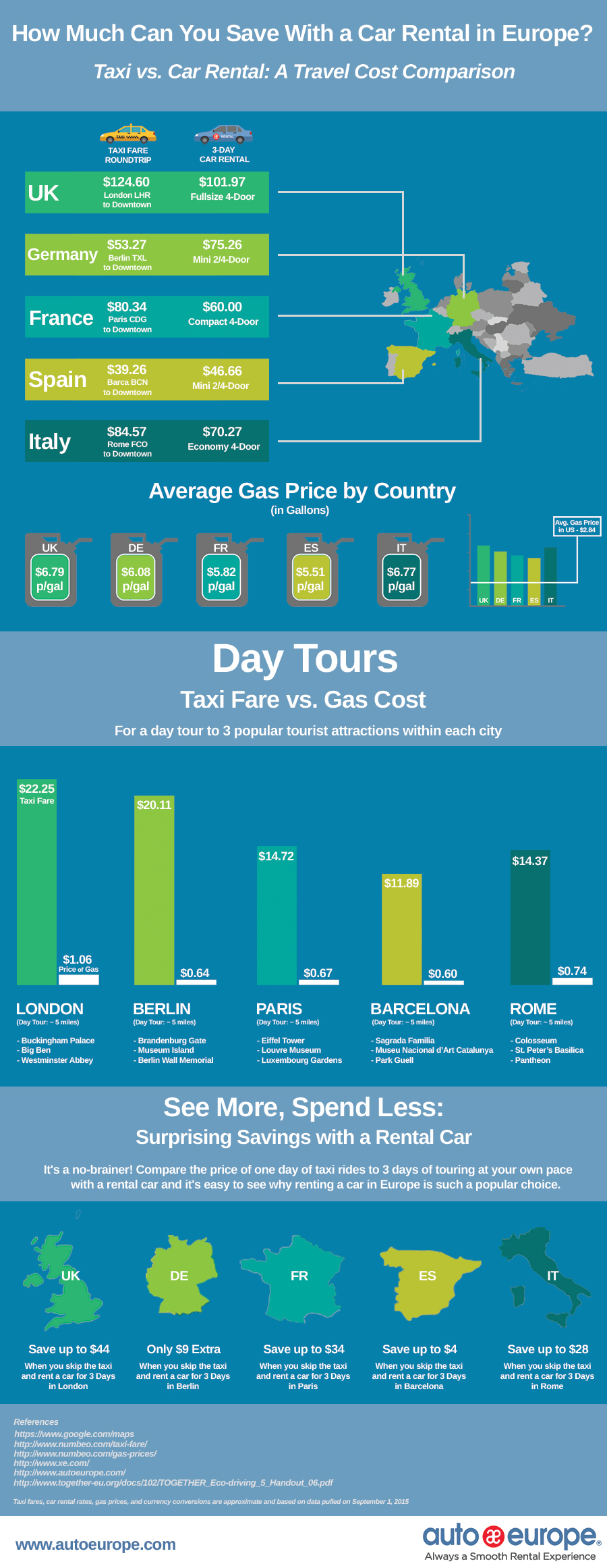 Taxi Or Car Rental In Europe Cost Comparison Infographic