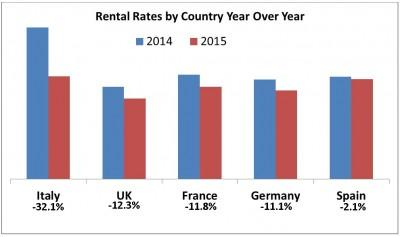 2015 Car Rental Rates by Country Year Over Year
