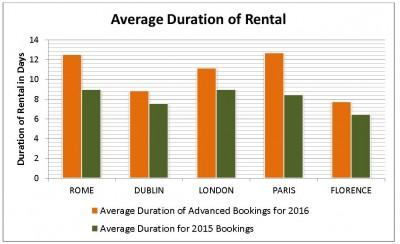 Average Duration of Car Rental