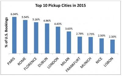 Most popular car rental pickup cities by U.S. Residents