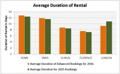 Average Duration of Car Rental Comparison