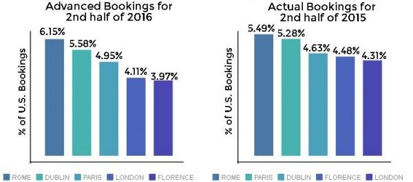 Booking Trends for the Second Half of 2016