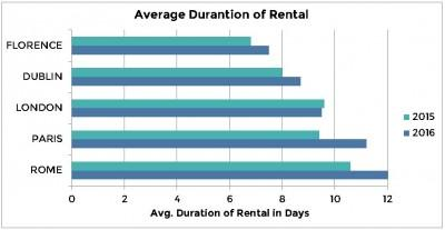 Average Duration of Rental